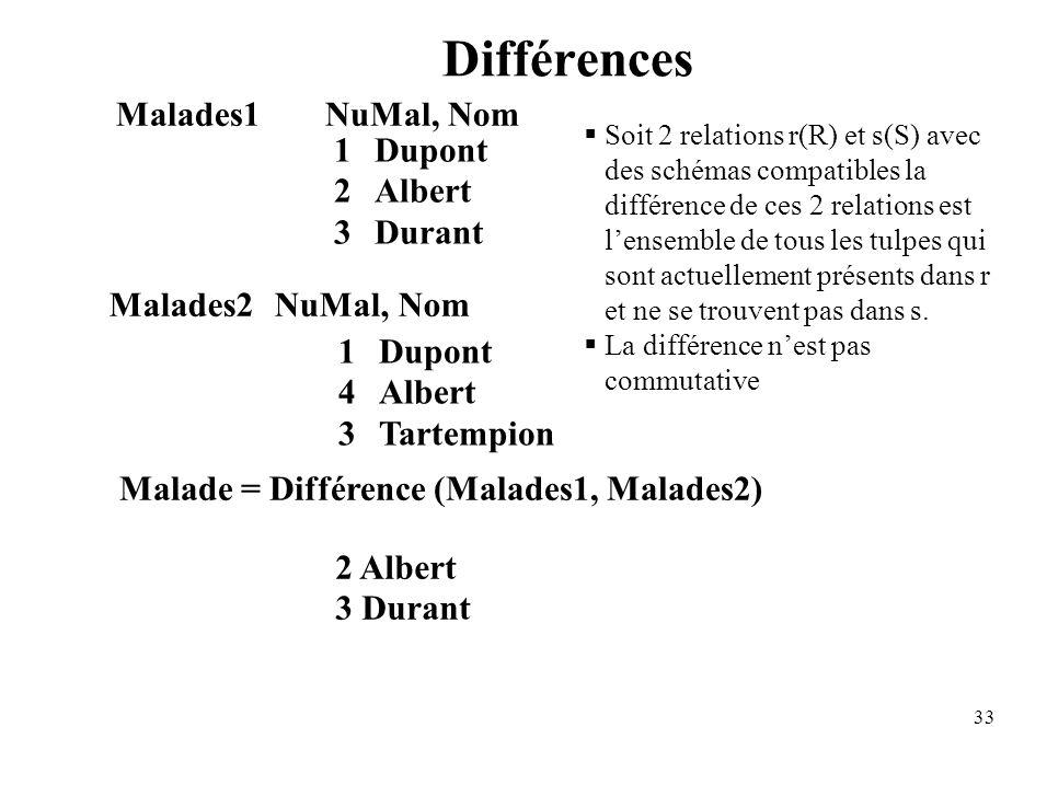 33 1Dupont 2Albert 3Durant Malades2NuMal, Nom 1Dupont 4Albert 3Tartempion Malade = Différence (Malades1, Malades2) 2 Albert 3 Durant Différences Malades1NuMal, Nom Soit 2 relations r(R) et s(S) avec des schémas compatibles la différence de ces 2 relations est lensemble de tous les tulpes qui sont actuellement présents dans r et ne se trouvent pas dans s.