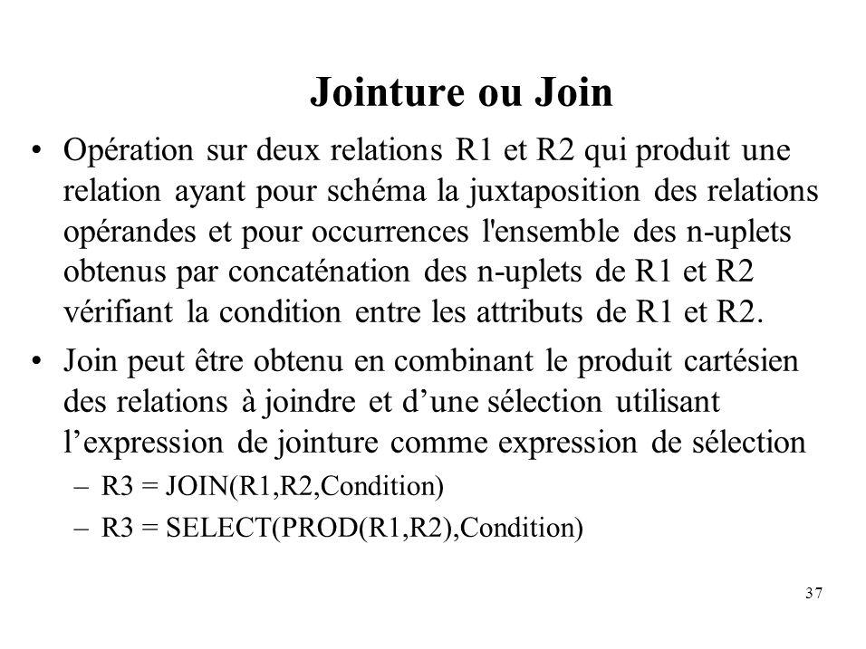 37 Jointure ou Join Opération sur deux relations R1 et R2 qui produit une relation ayant pour schéma la juxtaposition des relations opérandes et pour occurrences l ensemble des n-uplets obtenus par concaténation des n-uplets de R1 et R2 vérifiant la condition entre les attributs de R1 et R2.