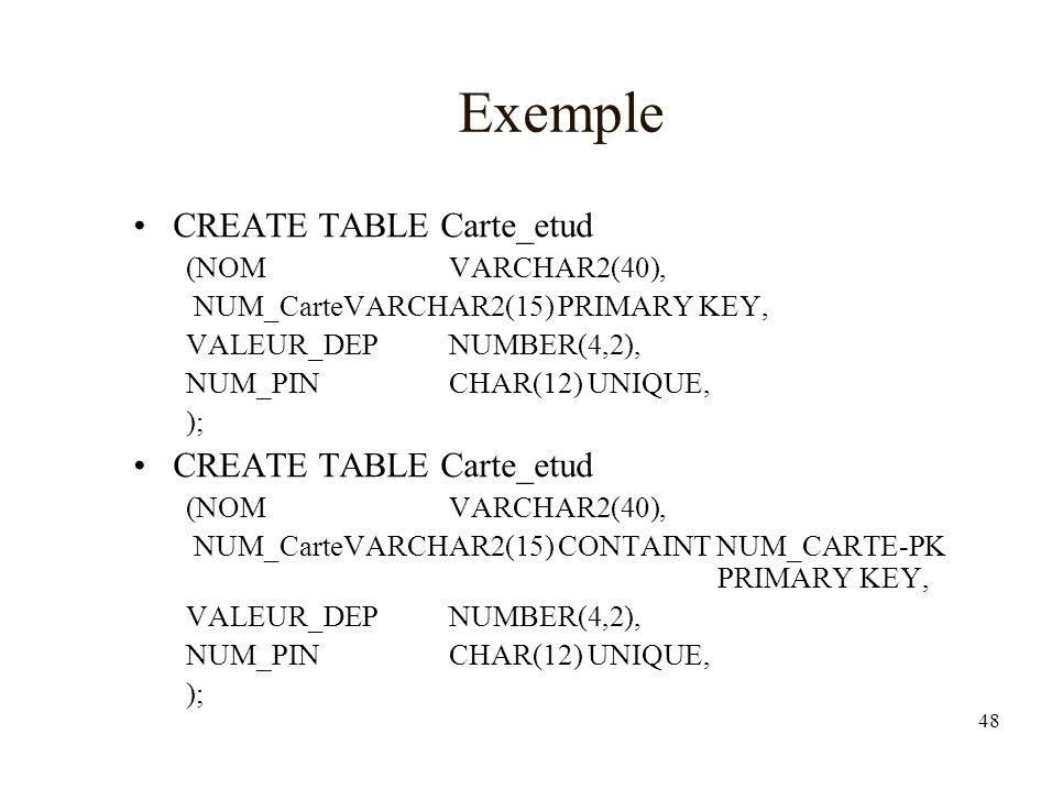 48 Exemple CREATE TABLE Carte_etud (NOMVARCHAR2(40), NUM_CarteVARCHAR2(15) PRIMARY KEY, VALEUR_DEPNUMBER(4,2), NUM_PINCHAR(12) UNIQUE, ); CREATE TABLE