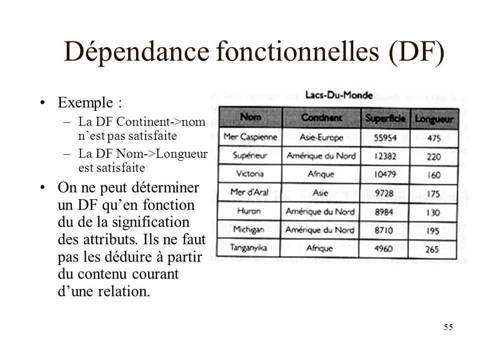 55 Dépendance fonctionnelles (DF) Exemple : –La DF Continent->nom nest pas satisfaite –La DF Nom->Longueur est satisfaite On ne peut déterminer un DF quen fonction du de la signification des attributs.