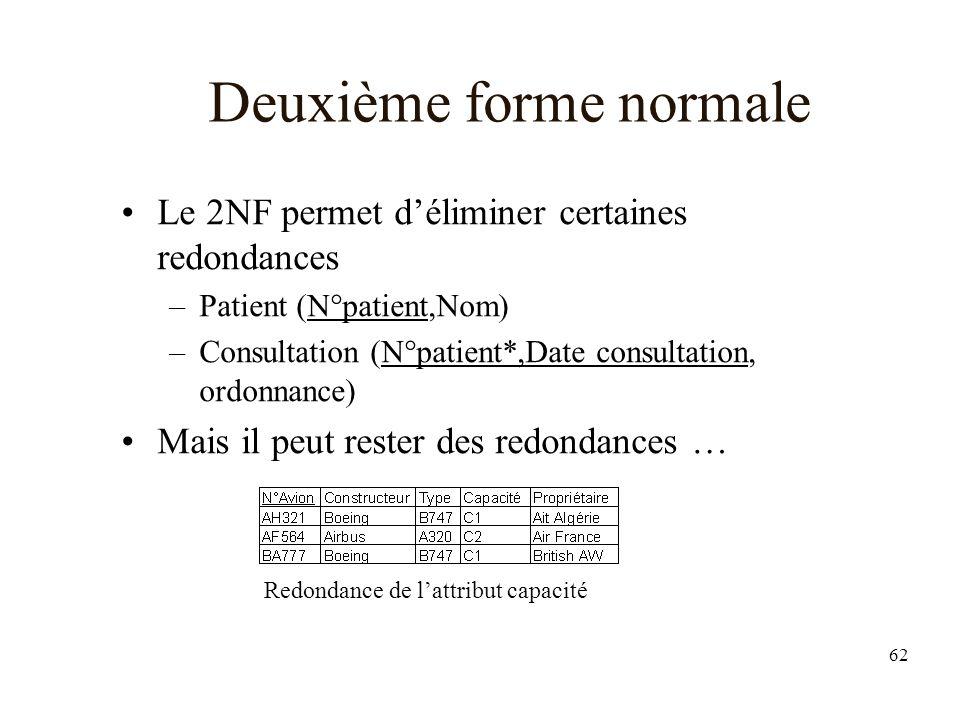 62 Deuxième forme normale Le 2NF permet déliminer certaines redondances –Patient (N°patient,Nom) –Consultation (N°patient*,Date consultation, ordonnance) Mais il peut rester des redondances … Redondance de lattribut capacité