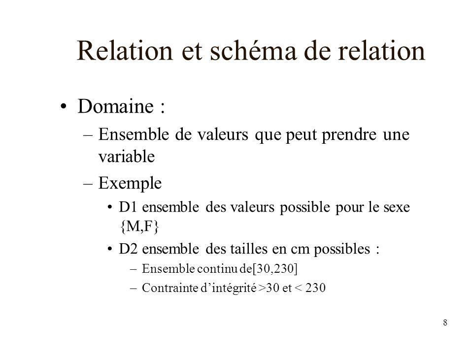 8 Relation et schéma de relation Domaine : –Ensemble de valeurs que peut prendre une variable –Exemple D1 ensemble des valeurs possible pour le sexe {M,F} D2 ensemble des tailles en cm possibles : –Ensemble continu de[30,230] –Contrainte dintégrité >30 et < 230