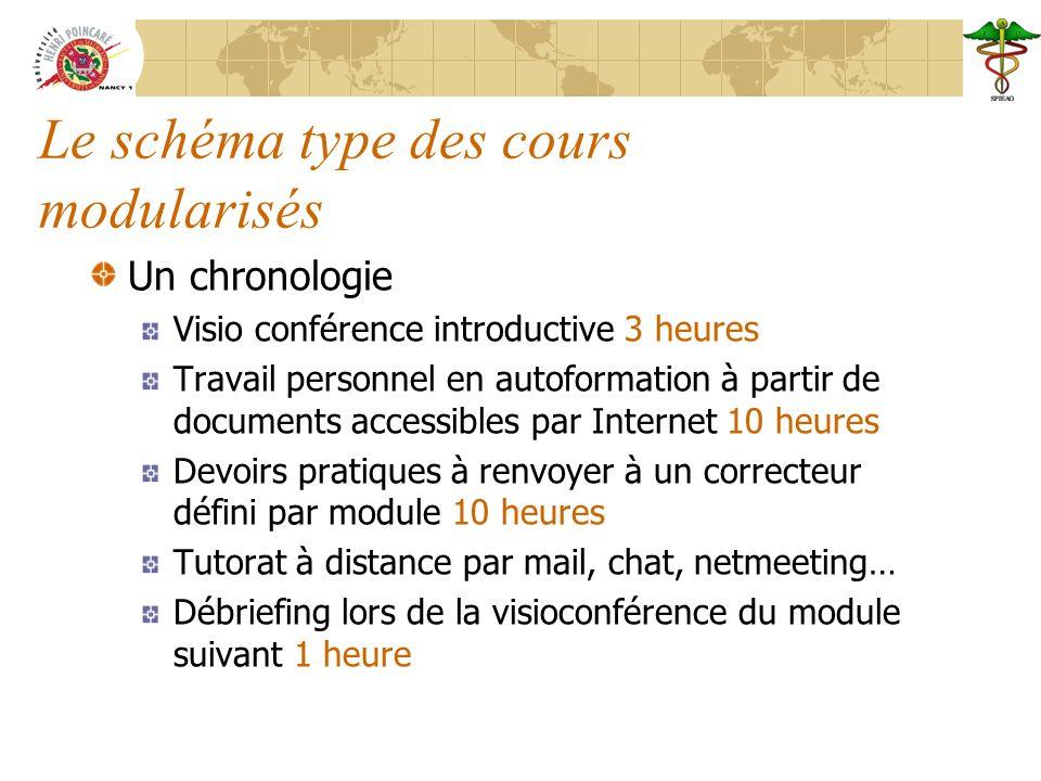 Le schéma type des cours modularisés Un chronologie Visio conférence introductive 3 heures Travail personnel en autoformation à partir de documents ac