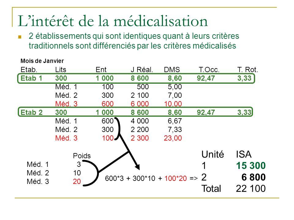 Lintérêt de la médicalisation 2 établissements qui sont identiques quant à leurs critères traditionnels sont différenciés par les critères médicalisés Mois de Janvier Etab.LitsEntJ Réal.DMS T.Occ.T.