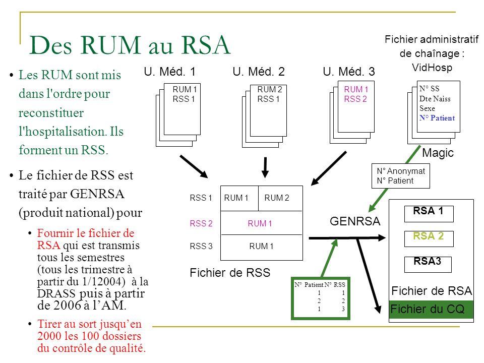 Des RUM au RSA Fichier du CQ Les RUM sont mis dans l'ordre pour reconstituer l'hospitalisation. Ils forment un RSS. Le fichier de RSS est traité par G