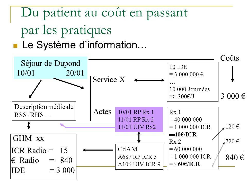 Du patient au coût en passant par les pratiques Le Système dinformation… Séjour de Dupond 10/0120/01 Description médicale RSS, RHS… Service X 10 IDE = 3 000 000 … 10 000 Journées => 300/J 3 000 Actes 10/01 RP Rx 1 11/01 RP Rx 2 11/01 UIV Rx2 CdAM A687 RP ICR 3 A106 UIV ICR 9 ICR Radio = 15 Radio = 840 IDE = 3 000 Rx 1 = 40 000 000 = 1 000 000 ICR 40/ICR Rx 2 = 60 000 000 = 1 000 000 ICR => 60/ICR 120 720 ______ 840 GHM xx Coûts