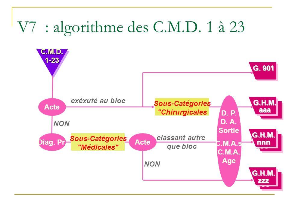 V7 : algorithme des C.M.D.1 à 23 Acte exéxuté au bloc Diag.