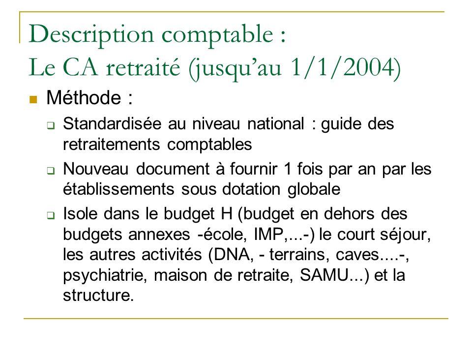 Description comptable : Le CA retraité (jusquau 1/1/2004) Méthode : Standardisée au niveau national : guide des retraitements comptables Nouveau docum