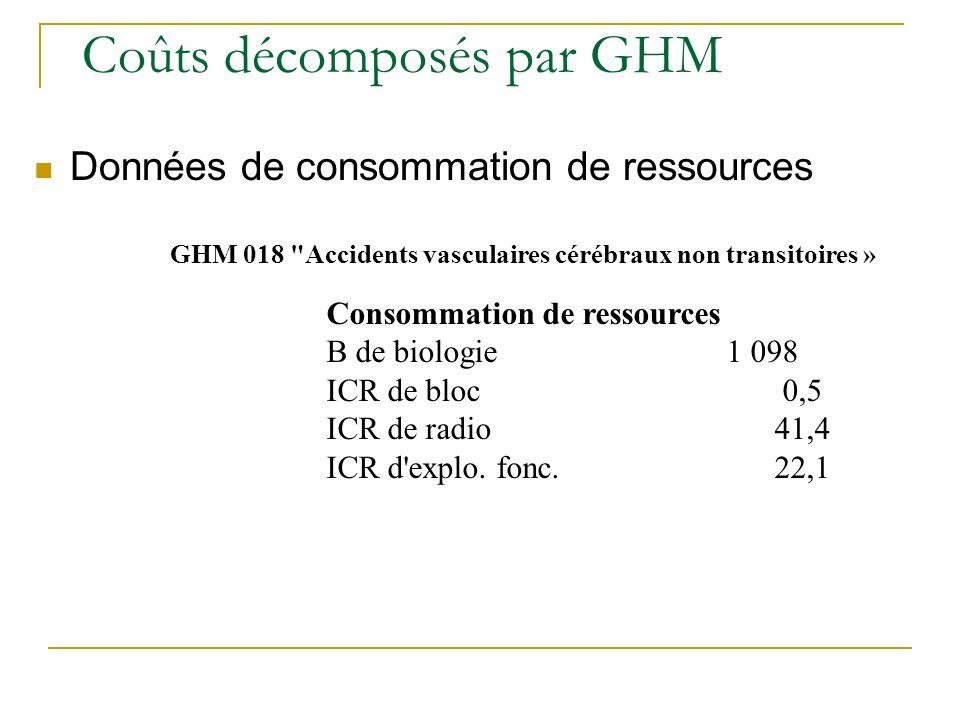 GHM 018 Accidents vasculaires cérébraux non transitoires » Consommation de ressources B de biologie 1 098 ICR de bloc 0,5 ICR de radio 41,4 ICR d explo.