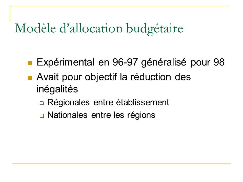 Modèle dallocation budgétaire Expérimental en 96-97 généralisé pour 98 Avait pour objectif la réduction des inégalités Régionales entre établissement