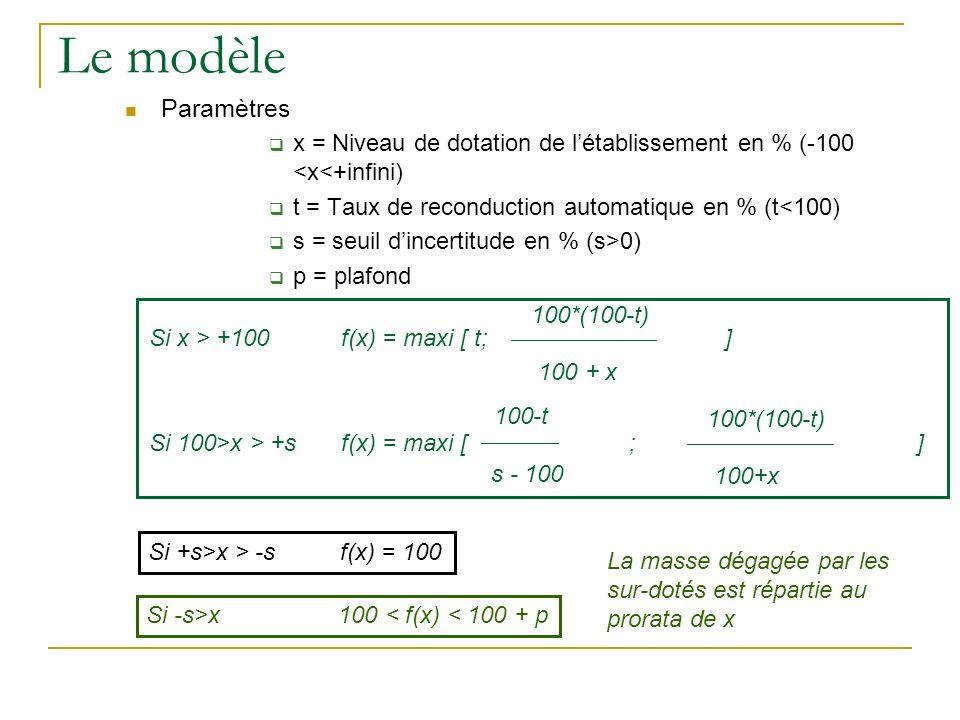 Le modèle Paramètres x = Niveau de dotation de létablissement en % (-100 <x<+infini) t = Taux de reconduction automatique en % (t<100) s = seuil dincertitude en % (s>0) p = plafond Si x > +100f(x) = maxi [ t; ] 100*(100-t) 100 + x Si 100>x > +sf(x) = maxi [ ; ] 100*(100-t) 100+x 100-t s - 100 Si +s>x > -sf(x) = 100 Si -s>x 100 < f(x) < 100 + p La masse dégagée par les sur-dotés est répartie au prorata de x