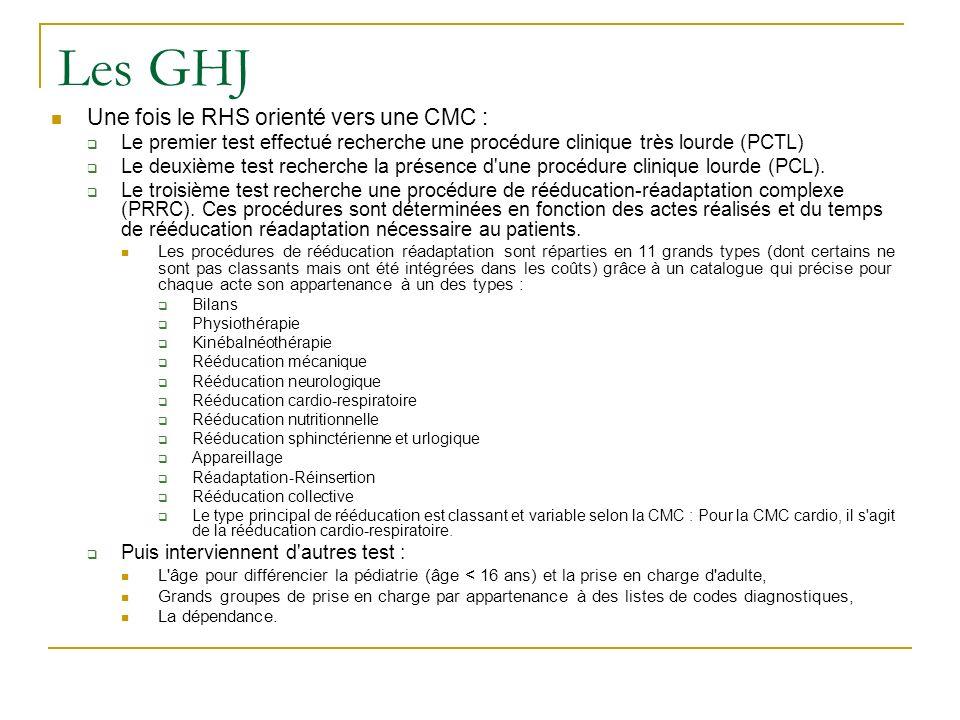 Les GHJ Une fois le RHS orienté vers une CMC : Le premier test effectué recherche une procédure clinique très lourde (PCTL) Le deuxième test recherche la présence d une procédure clinique lourde (PCL).