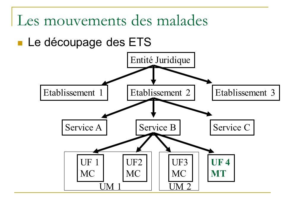 Les mouvements des malades Le découpage des ETS Entité Juridique Etablissement 3Etablissement 2Etablissement 1 Service AService BService C UF 1 MC UF2 MC UF3 MC UF 4 MT UM 1UM 2