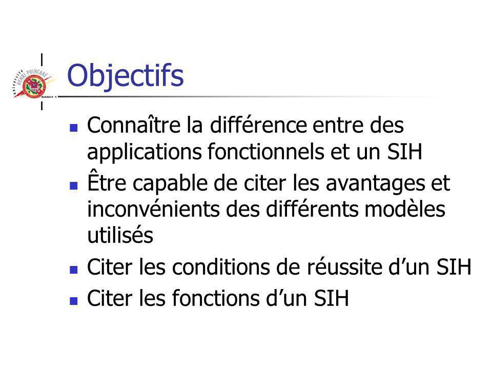 SIH : Définition Système de traitement intégré de l information hospitalière Cohérence Intégration Un information, une fois saisie est disponible pour tous Par exemple Identité du patient