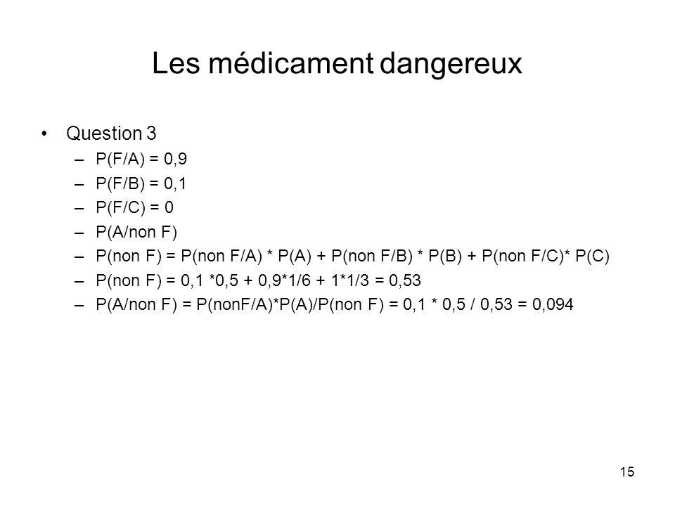 15 Les médicament dangereux Question 3 –P(F/A) = 0,9 –P(F/B) = 0,1 –P(F/C) = 0 –P(A/non F) –P(non F) = P(non F/A) * P(A) + P(non F/B) * P(B) + P(non F