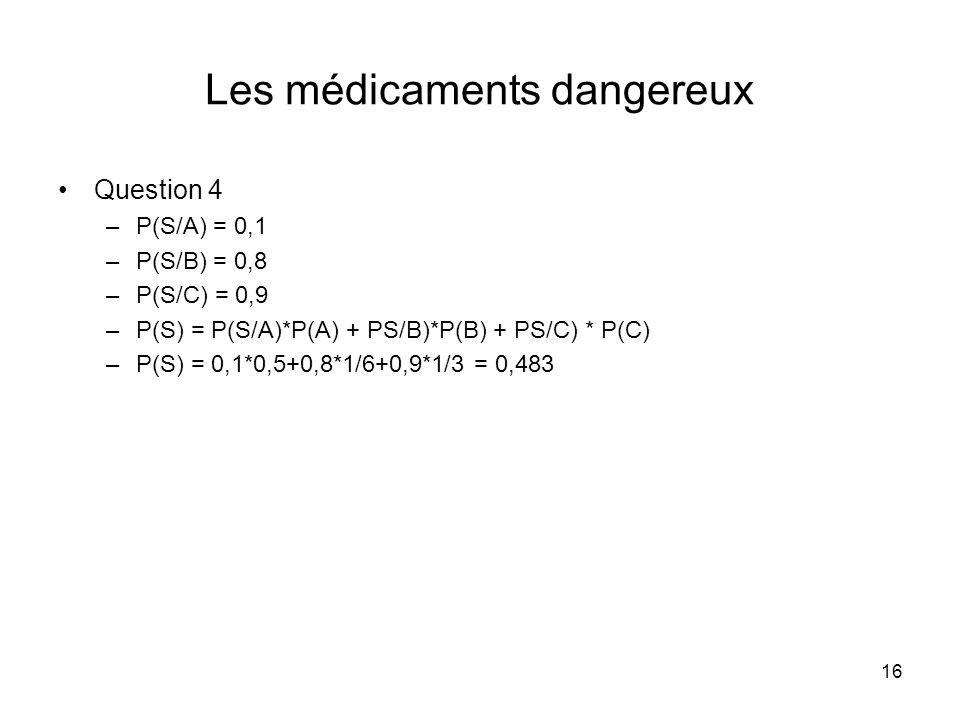 16 Les médicaments dangereux Question 4 –P(S/A) = 0,1 –P(S/B) = 0,8 –P(S/C) = 0,9 –P(S) = P(S/A)*P(A) + PS/B)*P(B) + PS/C) * P(C) –P(S) = 0,1*0,5+0,8*