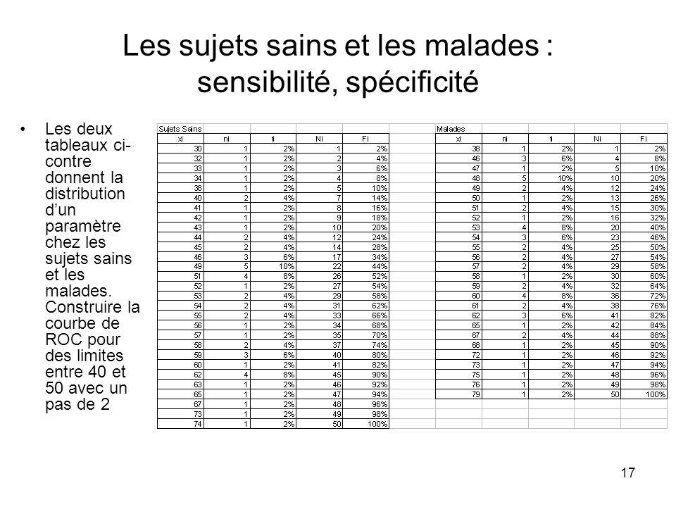 17 Les sujets sains et les malades : sensibilité, spécificité Les deux tableaux ci- contre donnent la distribution dun paramètre chez les sujets sains