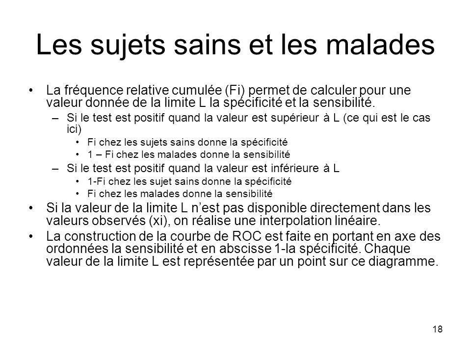 18 Les sujets sains et les malades La fréquence relative cumulée (Fi) permet de calculer pour une valeur donnée de la limite L la spécificité et la se
