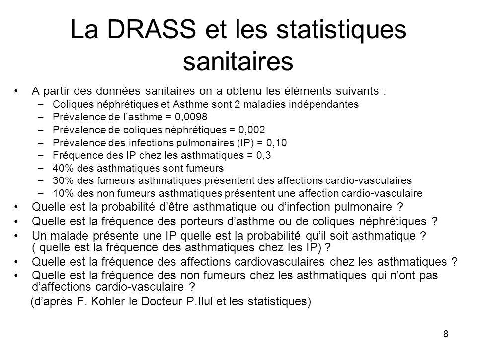 8 La DRASS et les statistiques sanitaires A partir des données sanitaires on a obtenu les éléments suivants : –Coliques néphrétiques et Asthme sont 2