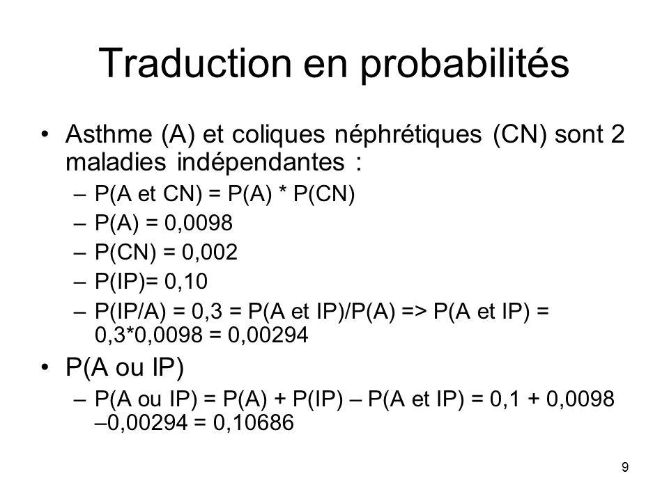 10 Traduction en probabilités Asthme (A) et coliques néphrétiques (CN) sont 2 maladies indépendantes : –P(A et CN) = P(A) * P(CN) –P(A) = 0,0098 –P(CN) = 0,002 –P(IP)= 0,10 –P(IP/A) = 0,3 = P(A et IP)/P(A) => P(A et IP) = 0,3*0,0098 = 0,00294 P(A et CN) –P(A et CN) = 0,0098 * 0,002 = 0,0000196 P(A ou CN) –P(A ou CN) = 0,0098 + 0,002 – 0,0000196 = 0,01178