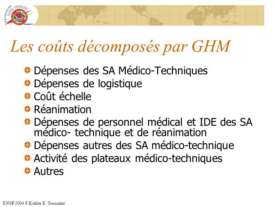 ENSP 2004 F.Kohler E. Toussaint Les coûts décomposés par GHM Dépenses des SA Médico-Techniques Dépenses de logistique Coût échelle Réanimation Dépense