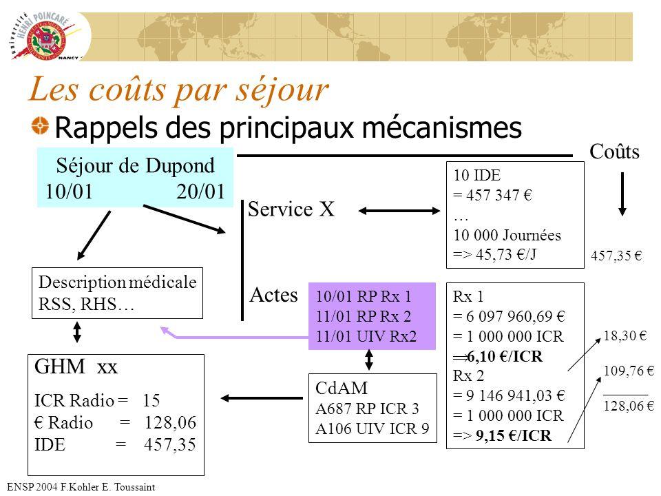 ENSP 2004 F.Kohler E. Toussaint Les coûts par séjour Rappels des principaux mécanismes Séjour de Dupond 10/0120/01 Description médicale RSS, RHS… Serv
