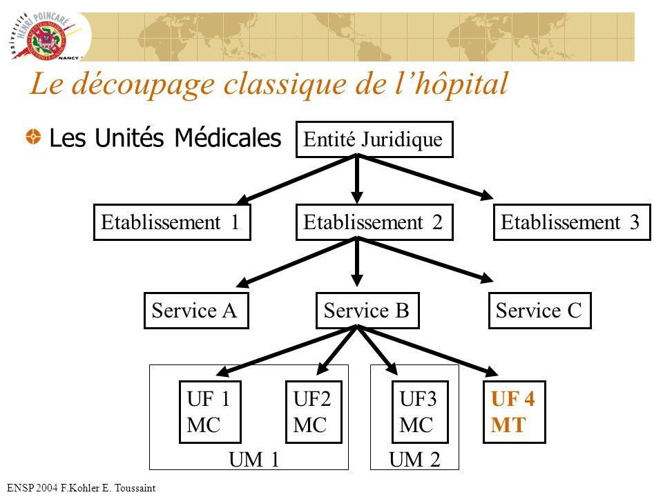 ENSP 2004 F.Kohler E. Toussaint Le découpage classique de lhôpital Les Unités Médicales Entité Juridique Etablissement 3Etablissement 2Etablissement 1