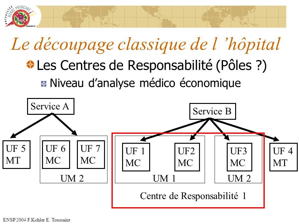 ENSP 2004 F.Kohler E. Toussaint Le découpage classique de l hôpital Les Centres de Responsabilité (Pôles ?) Niveau danalyse médico économique Service