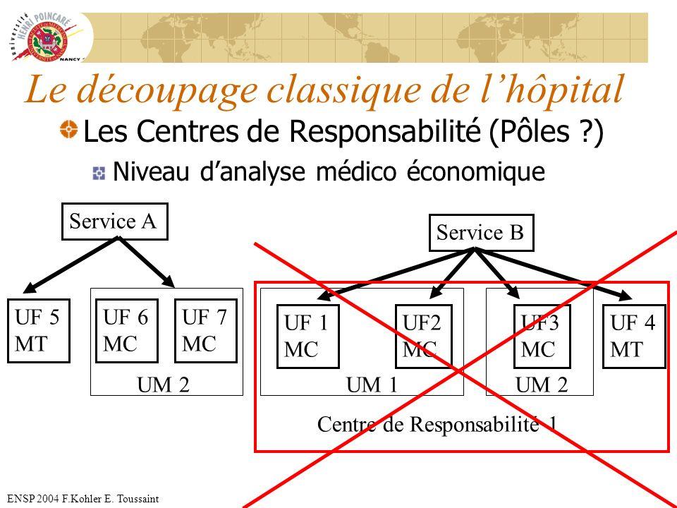 ENSP 2004 F.Kohler E. Toussaint Le découpage classique de lhôpital Les Centres de Responsabilité (Pôles ?) Niveau danalyse médico économique Service A