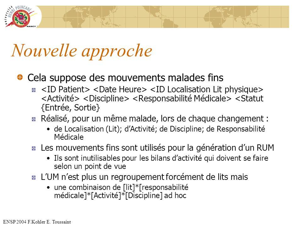 ENSP 2004 F.Kohler E. Toussaint Nouvelle approche Cela suppose des mouvements malades fins <Statut {Entrée, Sortie} Réalisé, pour un même malade, lors