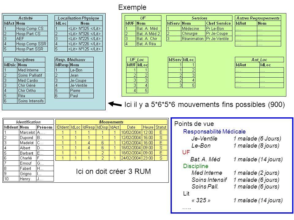 Exemple Points de vue Responsabilité Médicale Je-Ventile 1 malade (6 Jours) Le-Bon 1 malade (8 jours) UF Bat. A. Méd1 malade (14 jours) Discipline Med