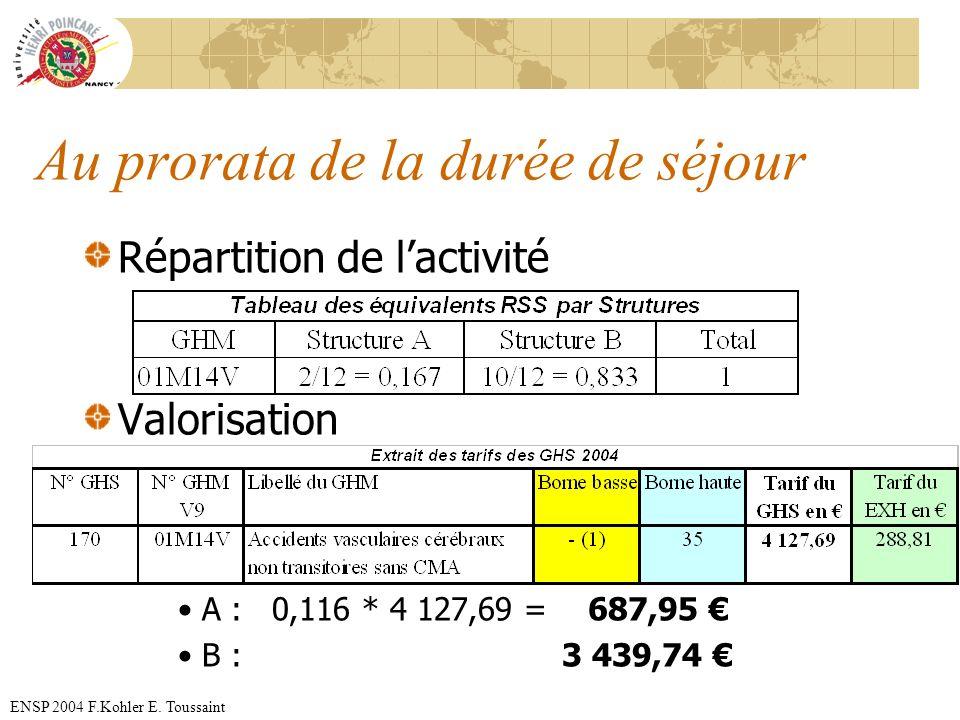 ENSP 2004 F.Kohler E. Toussaint Au prorata de la durée de séjour Répartition de lactivité Valorisation A : 0,116 * 4 127,69 = 687,95 B : 3 439,74