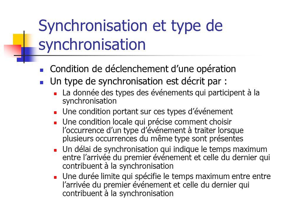 Synchronisation et type de synchronisation Condition de déclenchement dune opération Un type de synchronisation est décrit par : La donnée des types d