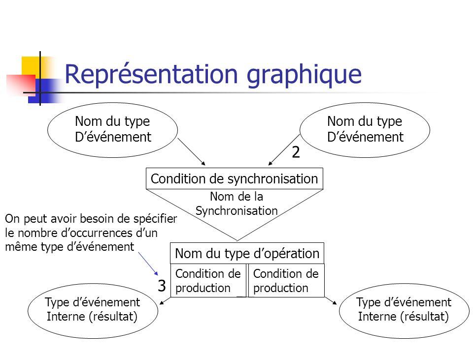 Représentation graphique Nom du type Dévénement Nom du type Dévénement Condition de synchronisation Nom de la Synchronisation Nom du type dopération C