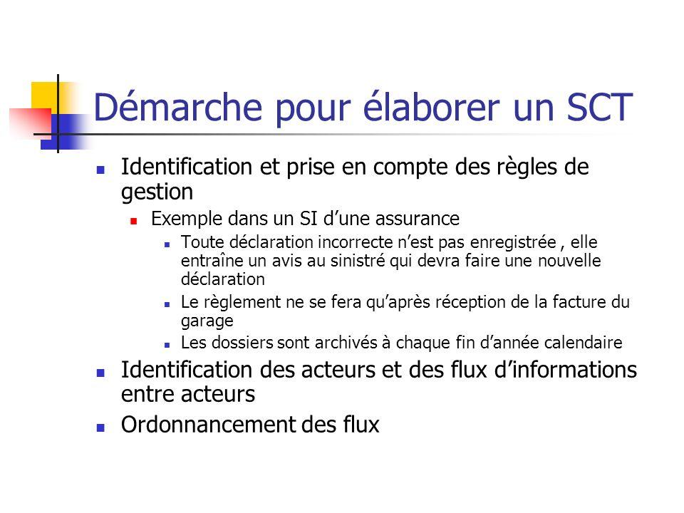 Démarche pour élaborer un SCT Identification et prise en compte des règles de gestion Exemple dans un SI dune assurance Toute déclaration incorrecte n