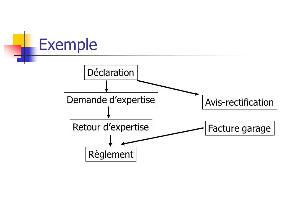 Exemple Déclaration Demande dexpertise Avis-rectification Retour dexpertise Facture garage Règlement