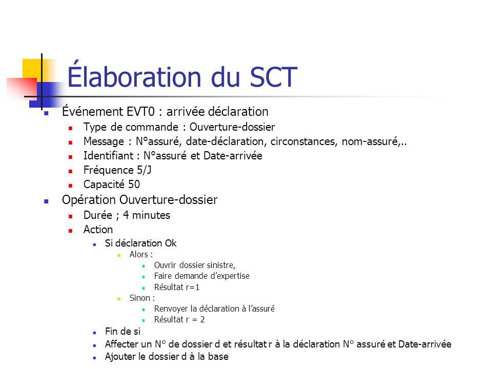 Élaboration du SCT Événement EVT0 : arrivée déclaration Type de commande : Ouverture-dossier Message : N°assuré, date-déclaration, circonstances, nom-