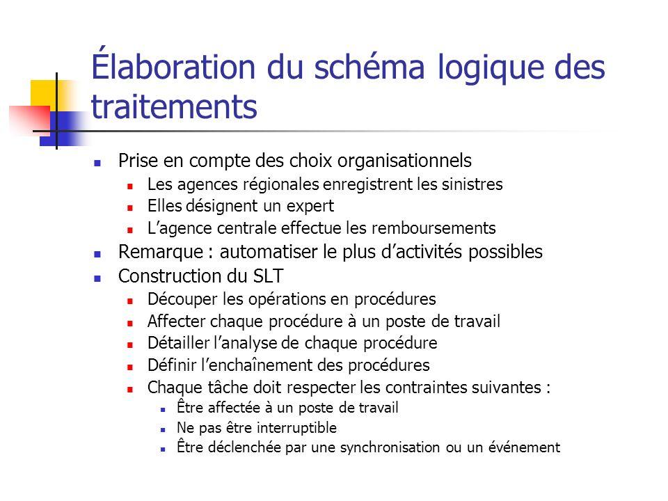Élaboration du schéma logique des traitements Prise en compte des choix organisationnels Les agences régionales enregistrent les sinistres Elles désig