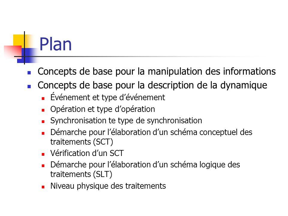 Plan Concepts de base pour la manipulation des informations Concepts de base pour la description de la dynamique Événement et type dévénement Opératio