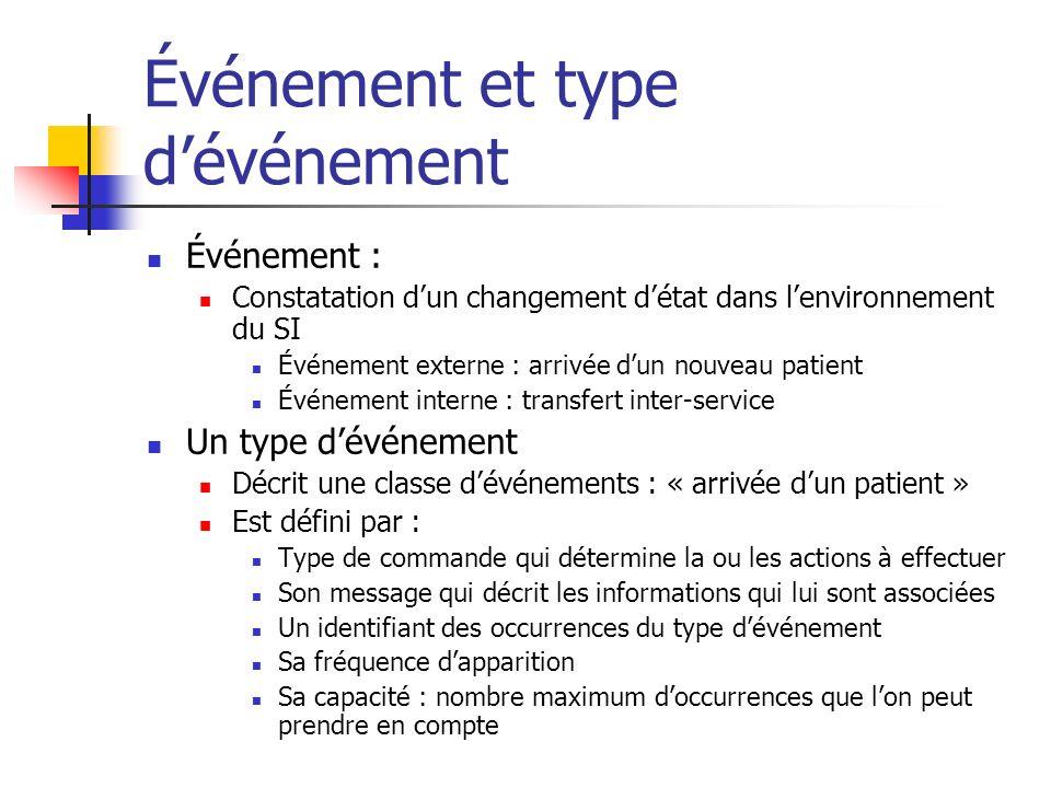 Événement et type dévénement Événement : Constatation dun changement détat dans lenvironnement du SI Événement externe : arrivée dun nouveau patient É