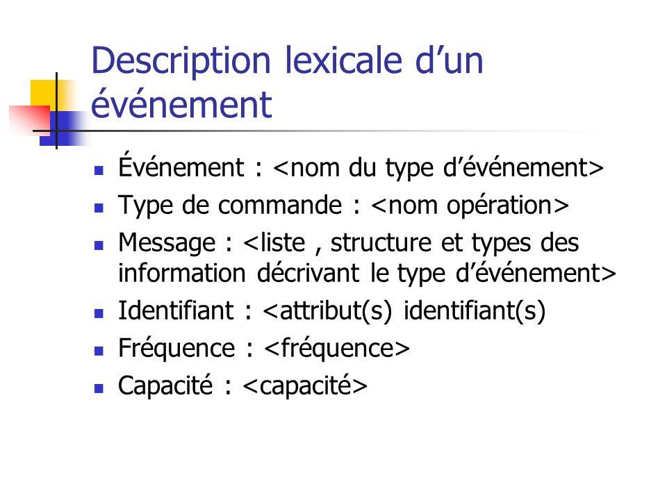 Description lexicale dun événement Événement : Type de commande : Message : Identifiant : <attribut(s) identifiant(s) Fréquence : Capacité :