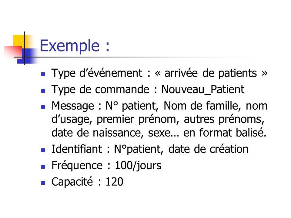 Exemple : Type dévénement : « arrivée de patients » Type de commande : Nouveau_Patient Message : N° patient, Nom de famille, nom dusage, premier préno