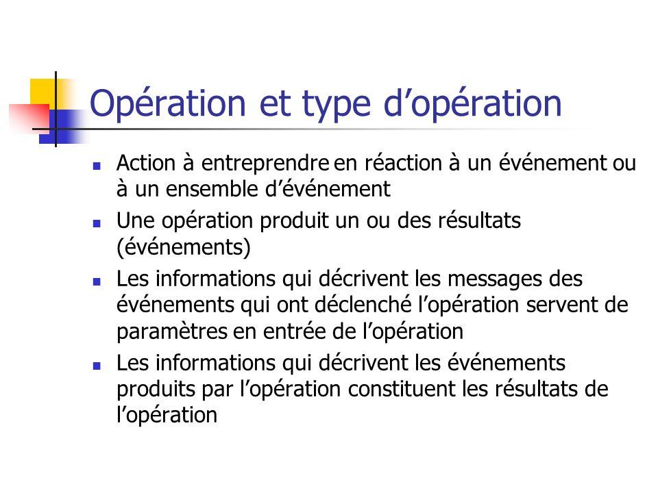 Opération et type dopération Action à entreprendre en réaction à un événement ou à un ensemble dévénement Une opération produit un ou des résultats (é