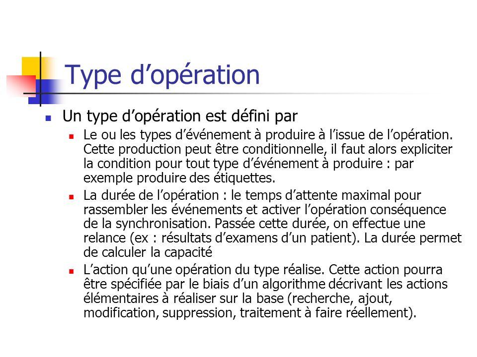 Type dopération Un type dopération est défini par Le ou les types dévénement à produire à lissue de lopération. Cette production peut être conditionne