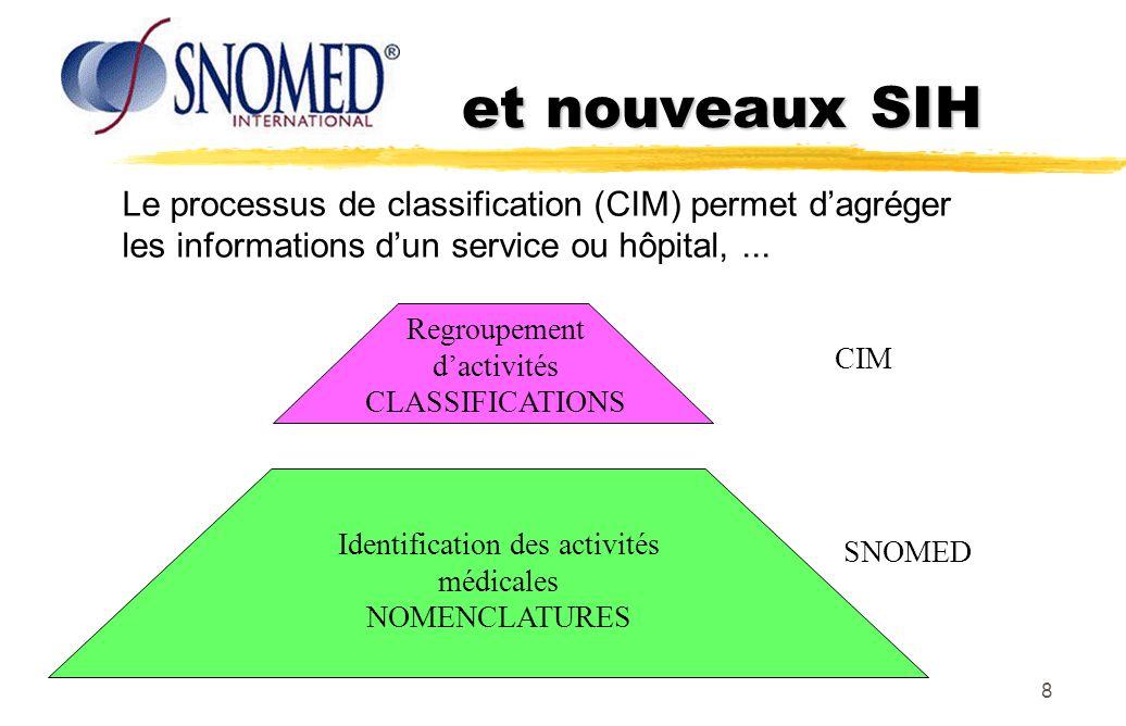 8 et nouveaux SIH Regroupement dactivités CLASSIFICATIONS Identification des activités médicales NOMENCLATURES SNOMED CIM Le processus de classificati