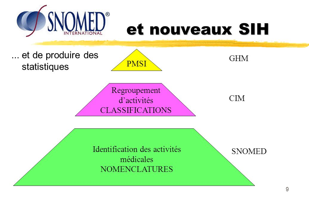 10 De la nomenclature à la classification...