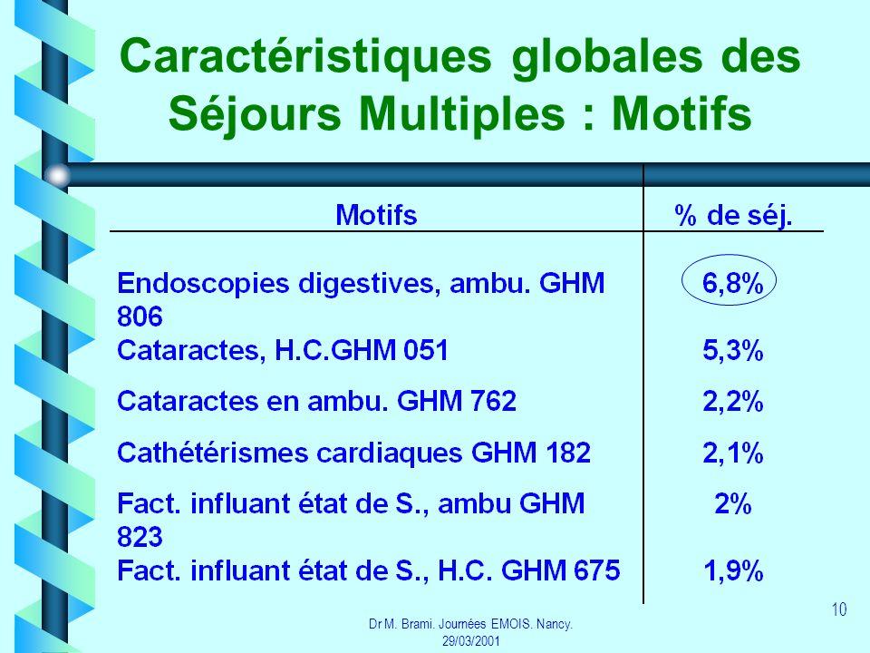 Dr M. Brami. Journées EMOIS. Nancy. 29/03/2001 10 Caractéristiques globales des Séjours Multiples : Motifs