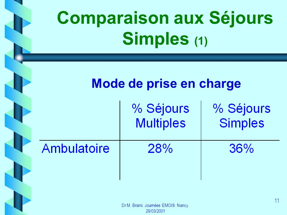 Dr M. Brami. Journées EMOIS. Nancy. 29/03/2001 11 Comparaison aux Séjours Simples (1) Mode de prise en charge