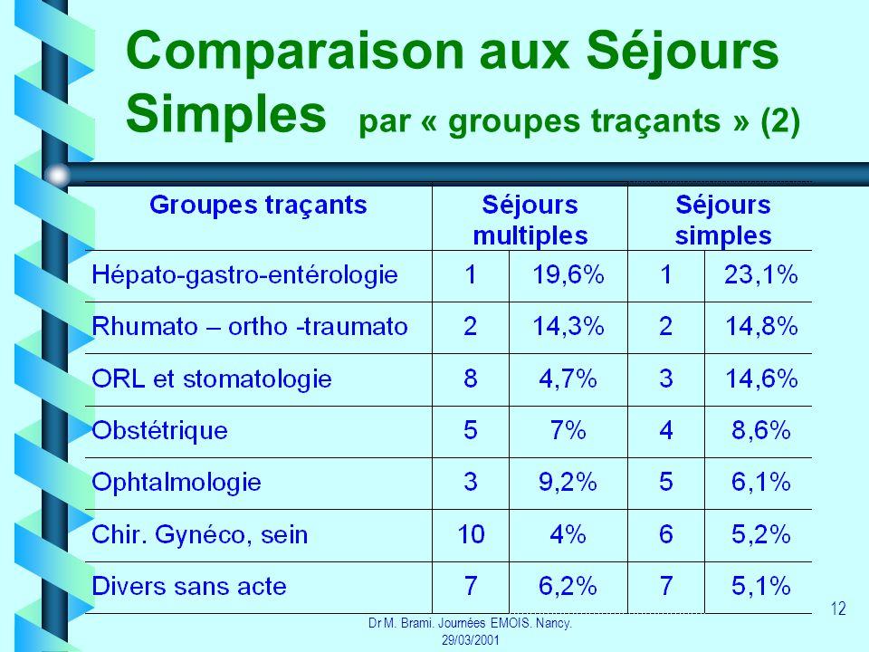 Dr M. Brami. Journées EMOIS. Nancy. 29/03/2001 12 Comparaison aux Séjours Simples par « groupes traçants » (2)