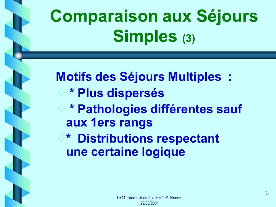 Dr M. Brami. Journées EMOIS. Nancy. 29/03/2001 13 Comparaison aux Séjours Simples (3) Motifs des Séjours Multiples : * Plus dispersés * Pathologies di